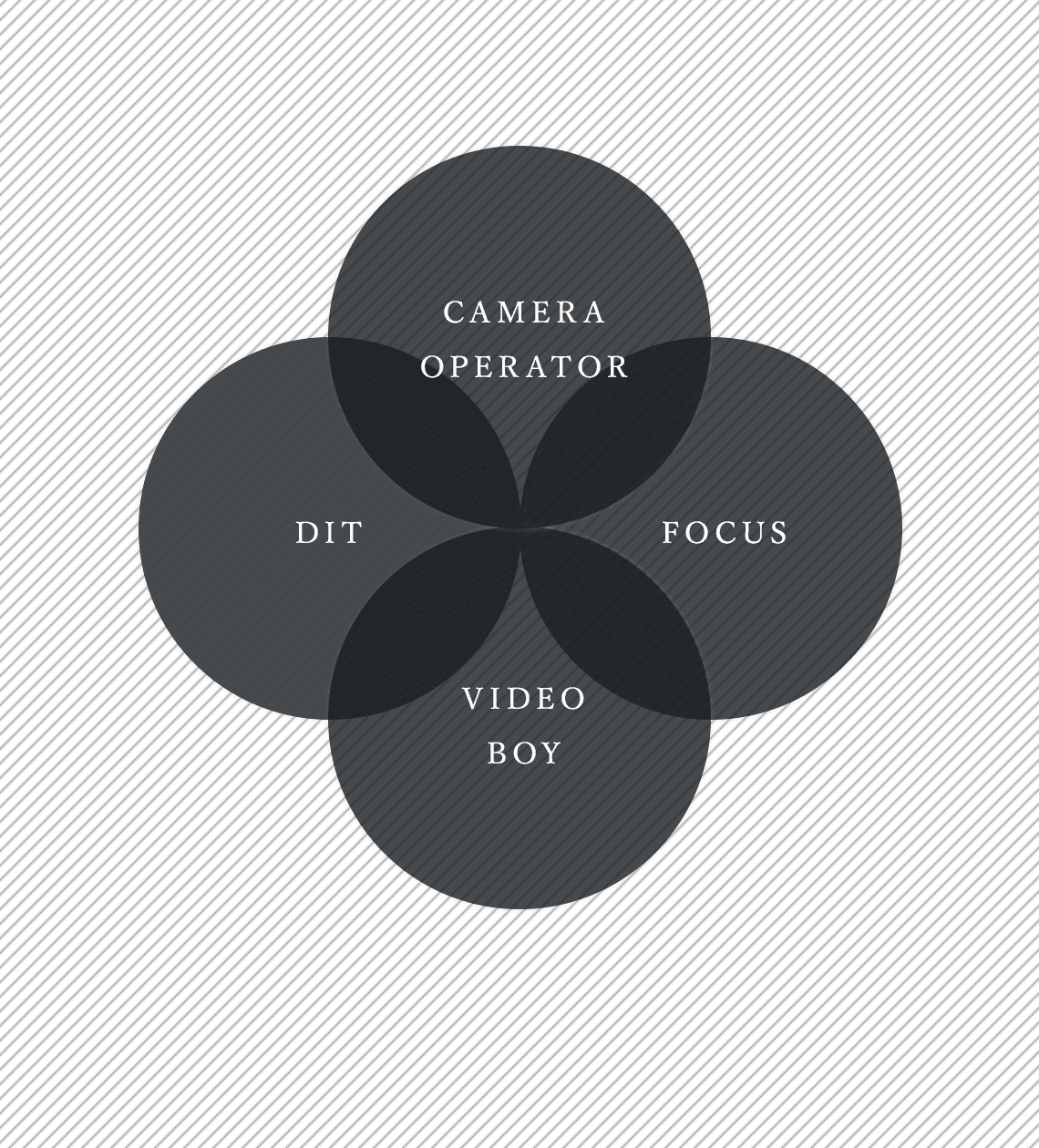CAMERA OPERATOR / DIT / VIDEO BOY / FOCUS