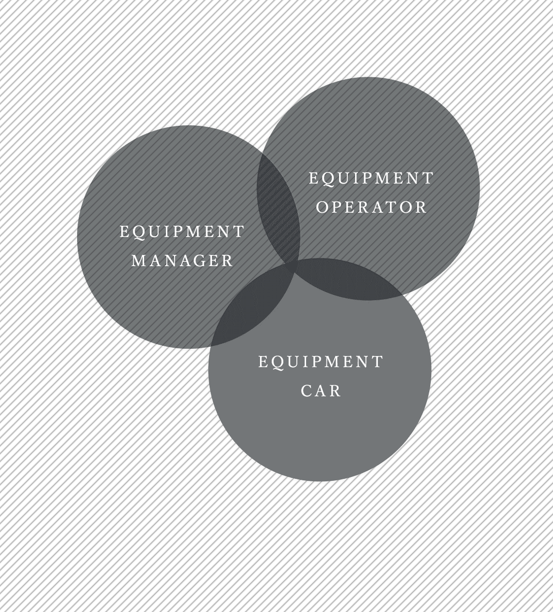 EQUIPMENT OPERATOR / EQUIPMENT MANAGER / EQUIPMENT CAR